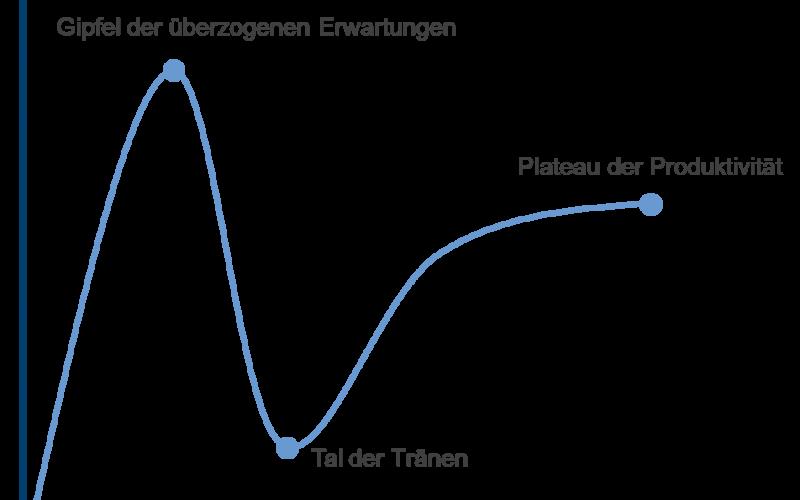 Hype-Zyklus